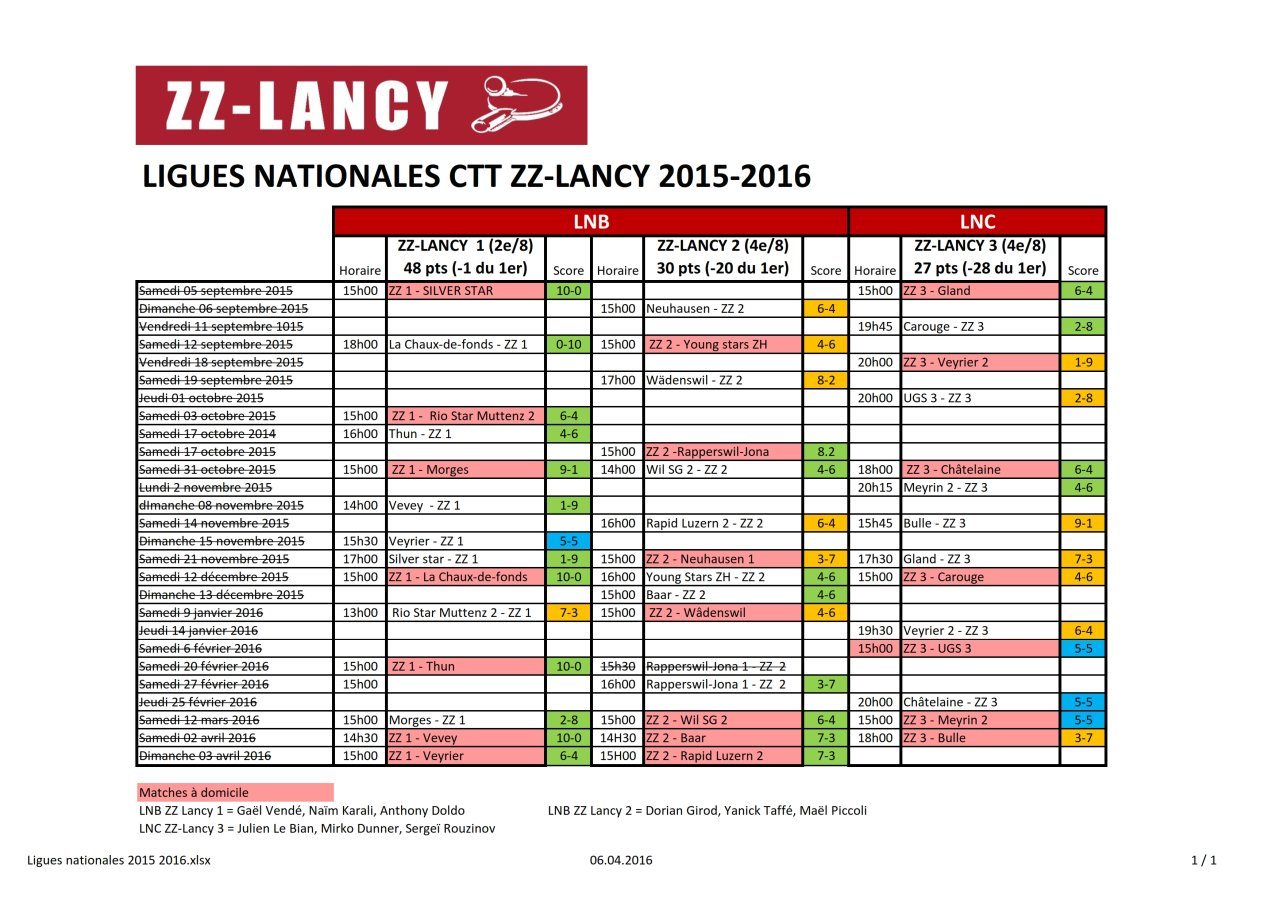 Ligues-nationales-2015-2016